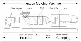 An injection moulding machine