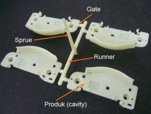 Sprue, runner and gates in actual injection moulding product