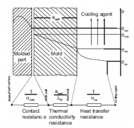 Mold cooling's Heat Contact Resistance