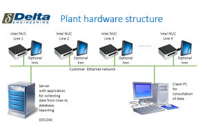 DDC200 - aplikasi Server Data Collector Dinamis
